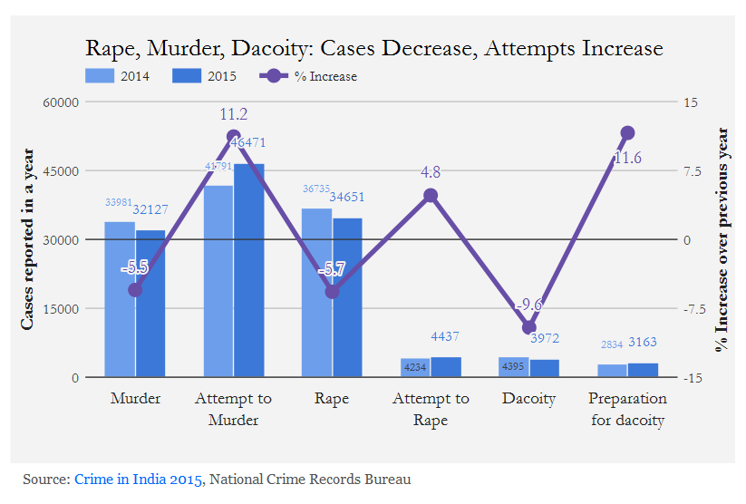 essay increasing crime rate city
