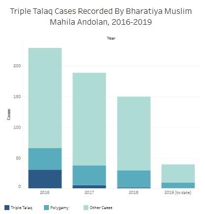 Muslim Women Are 6 9% Of Population  In Lok Sabha, 0 7